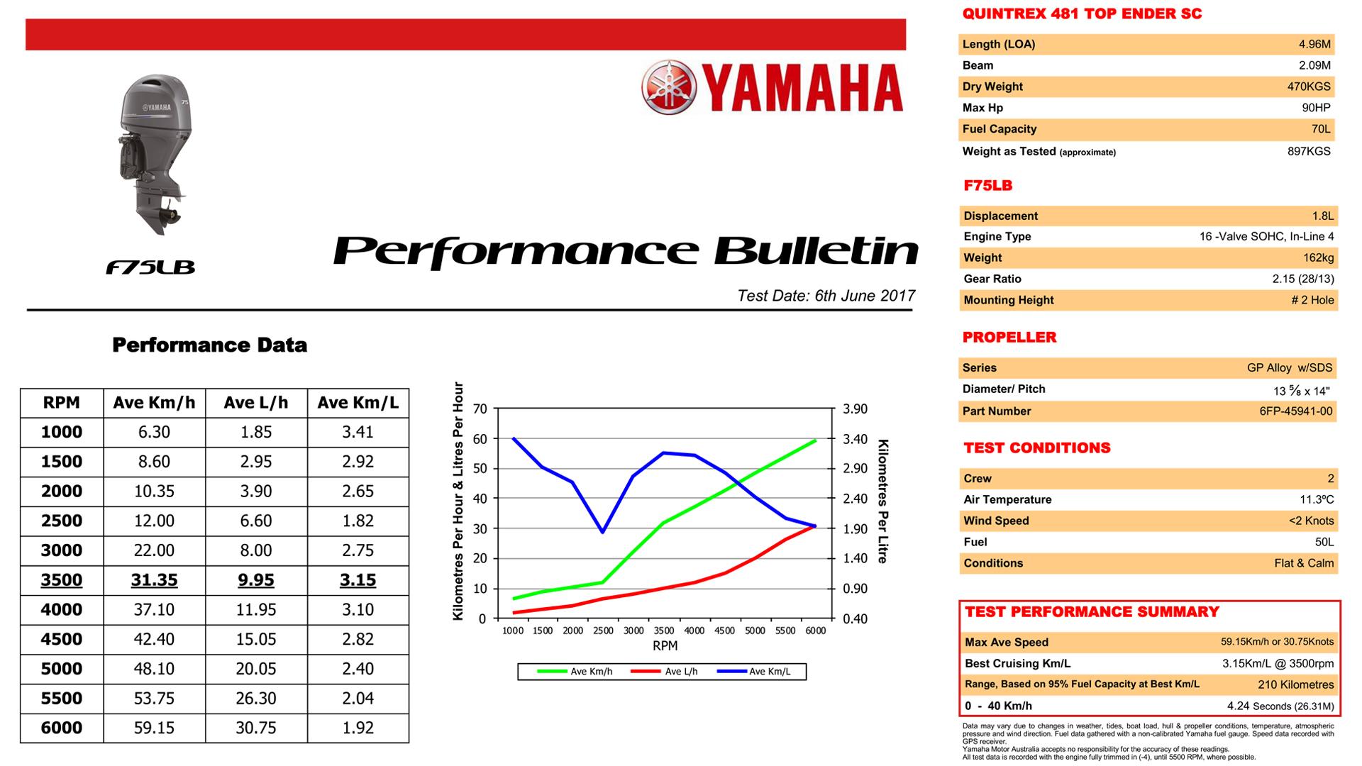 F75LB Yamaha 4 Stroke 75hp Long Shaft EFI OUTBOARD FOR SALE