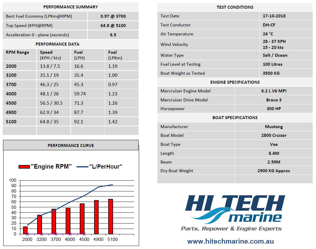 Mercruiser 6.2 300hp fitted to Mustang 2800 sports crusier by Hitech Marine