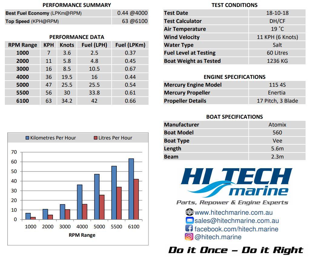 Mercury 115 Fuel economy Specifications