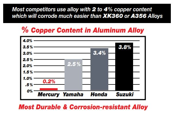 Low Copper Alloy