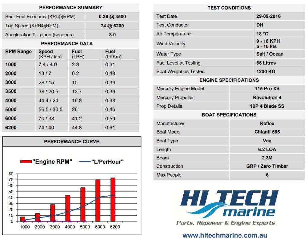 Mercury 115 ProXS Fuel economy Performance specs Chianti 585.