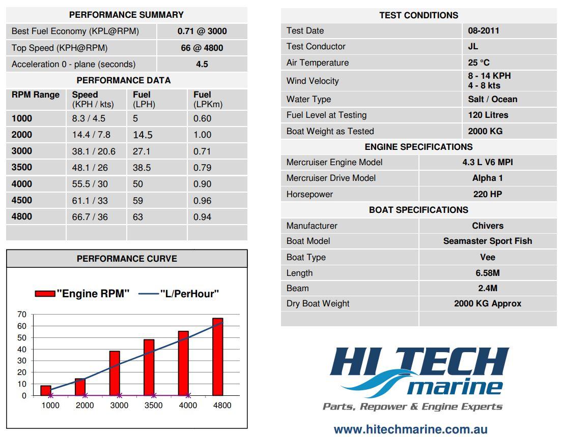 Chivers Seamaster Sports Mercruiser repower by Hitech Marine