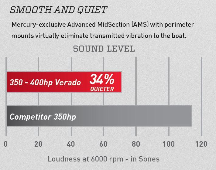 Verado 350 400 Sound Comparison