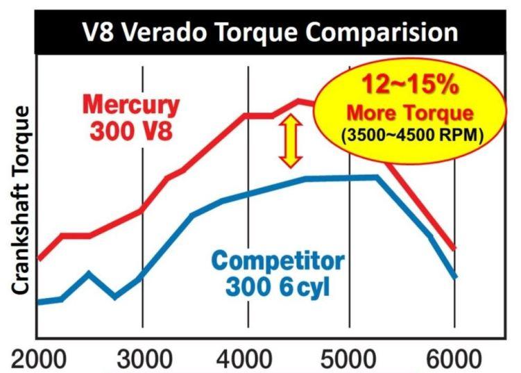 Mercury Verado Torque Comparison