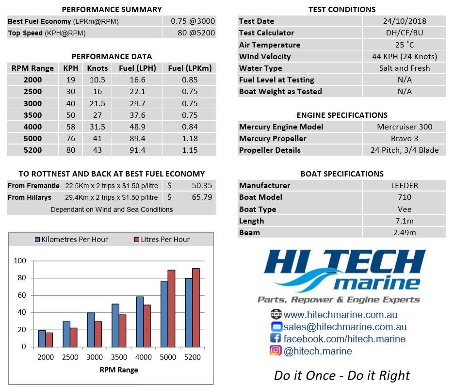 Leeder 710 Mercruiser 300hp Repower Specs