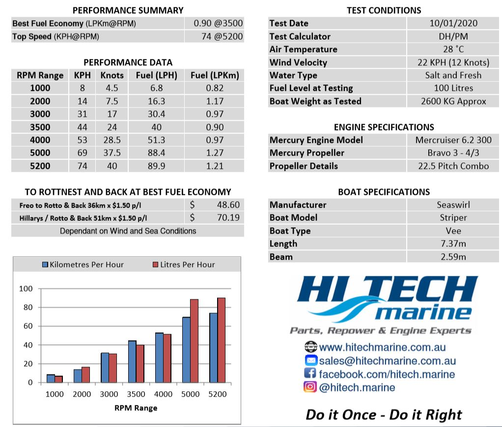Mercruiser 6.2 300HP fuel economy and Performance Specifications