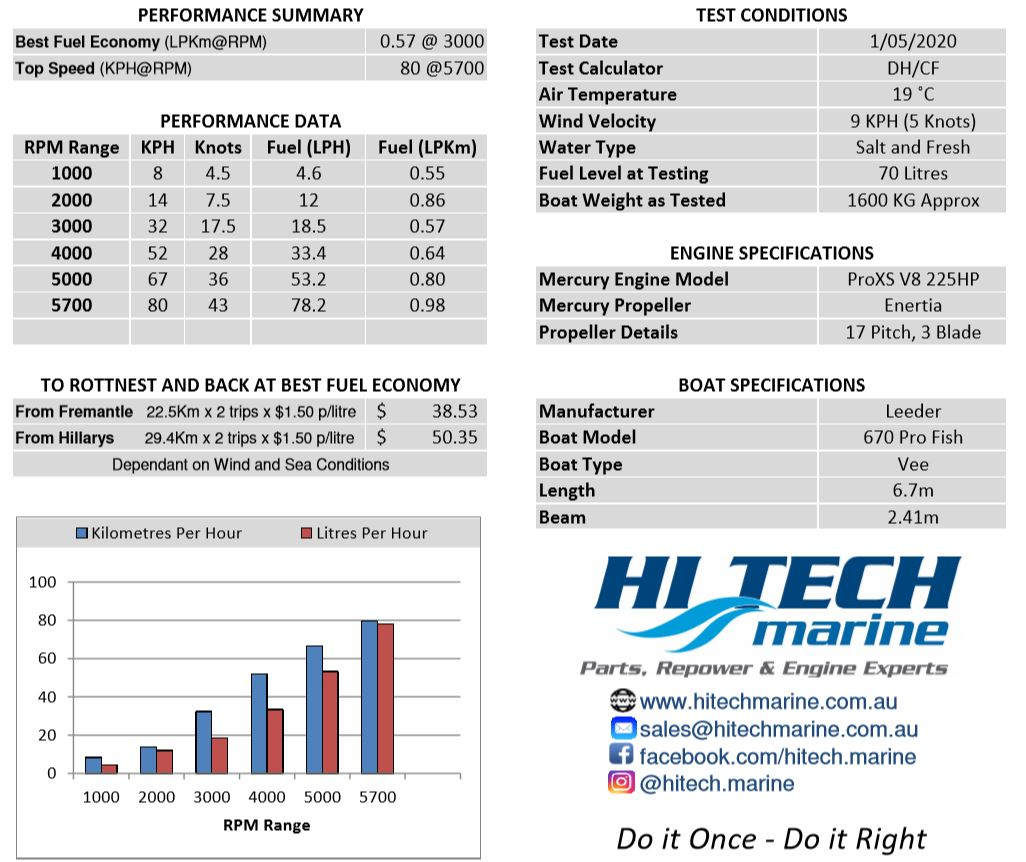 Mercury 225hp V8 ProXS Performance and Fuel Economy Specifications by Hitech Marine