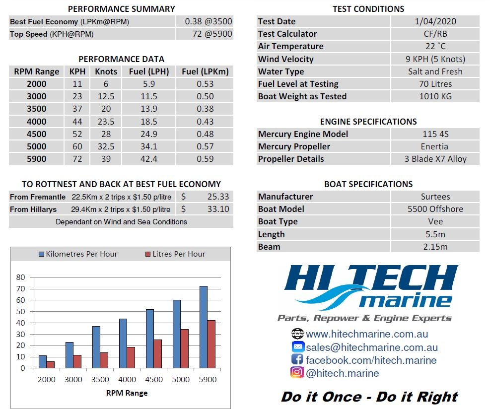 Surtees 5500 with Mercury 115 Performance and economy Specifications by Hitech Marine