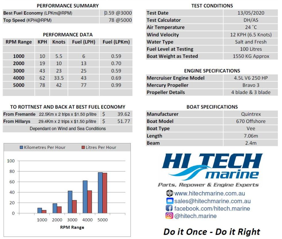 Mercrusier 4.5L V6 Fuel Economy and Performance Specs by Hitech Marine